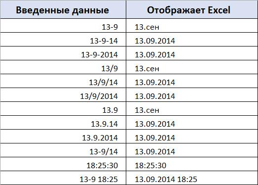 Формат даты и времени в Excel