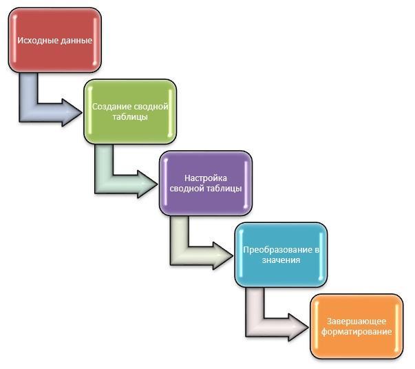 Рис. 8. Типичный процесс создания сводной таблицы