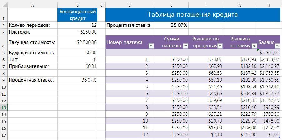 Рис. 3. Таблица погашения кредита проверяет результаты расчета процентной ставки