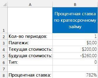 Рис. 1. Вычисление процентной ставки краткосрочного займа