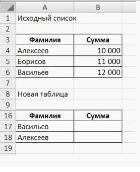 Задание: имея перечень данных, требуетсяновую таблицу с выборочным содержанием первичной таблицы