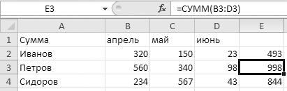 Рис. 3.4. Автозаполнение столбца формулой