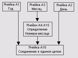 Алгоритм составления даты из отдельных компонентов