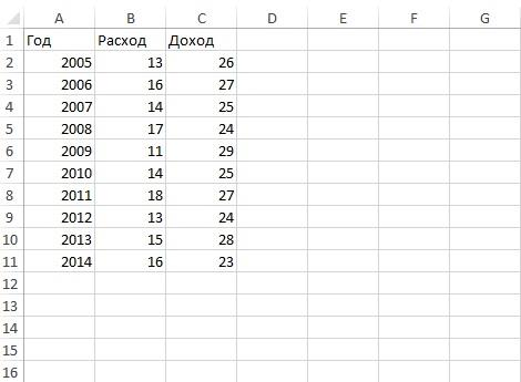 Ввод данных в колонки