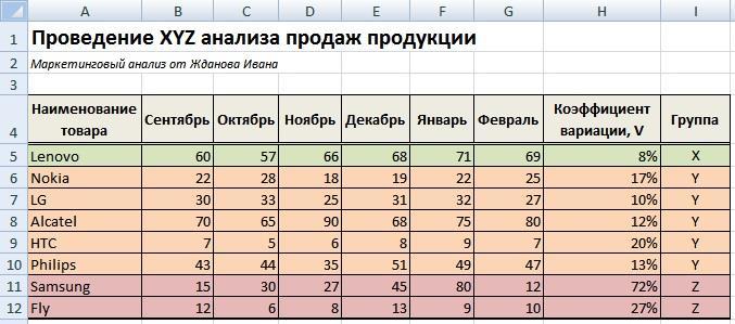 XYZ анализ продаж продукции в Excel. Пример расчета