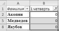 Рис. 2.50. Отфильтрованные данные