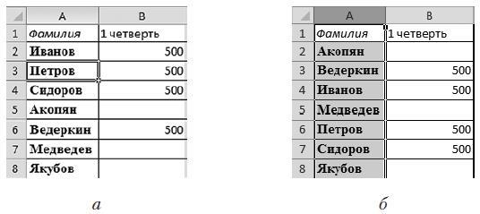 Рис. 2.48. Исходная таблица (а) и отсортированные данные (б)