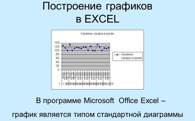 Создание диаграмм в Microsoft Excel