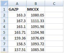 Котировки Газпрома и индекса ММВБ