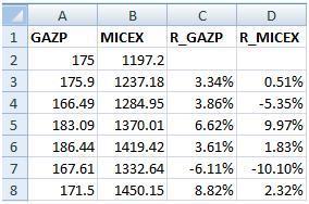 Доходность GAZP и MICEX