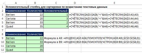 Рис. 19.27. Вспомогательный столбец для сортировки текстовых значений