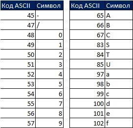 Рис. 19.28а. Коды ASCII