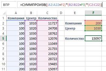 Рис. 6.14. Функция СУММПРОИЗВ работает в любой версии Excel