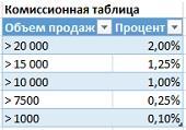 Рис. 6.1. Комиссионный процент в зависимости от объема продаж