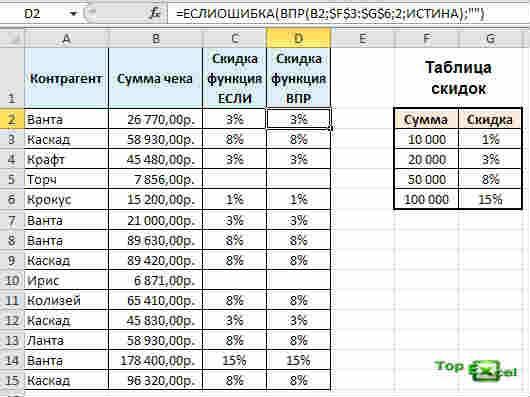 VPR s intervalom 3 Функция ВПР с интервальным просмотром данных Excel