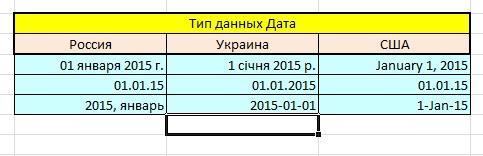 Скрин показывает различные форматы, которые могут приниматься типом данных дата
