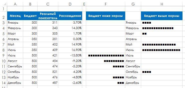 Рис. 133.3. Отображение отклонений от месячного бюджета с помощью функции ПОВТОР