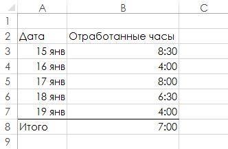 Рис. 58.1. Суммирование значений времени может привести к отображению некорректного результата