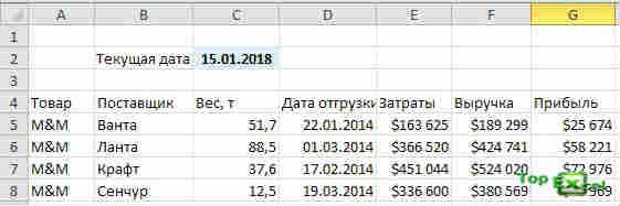 Podsvetka dat 4 Как подсветить сроки и даты в ячейках в Excel?