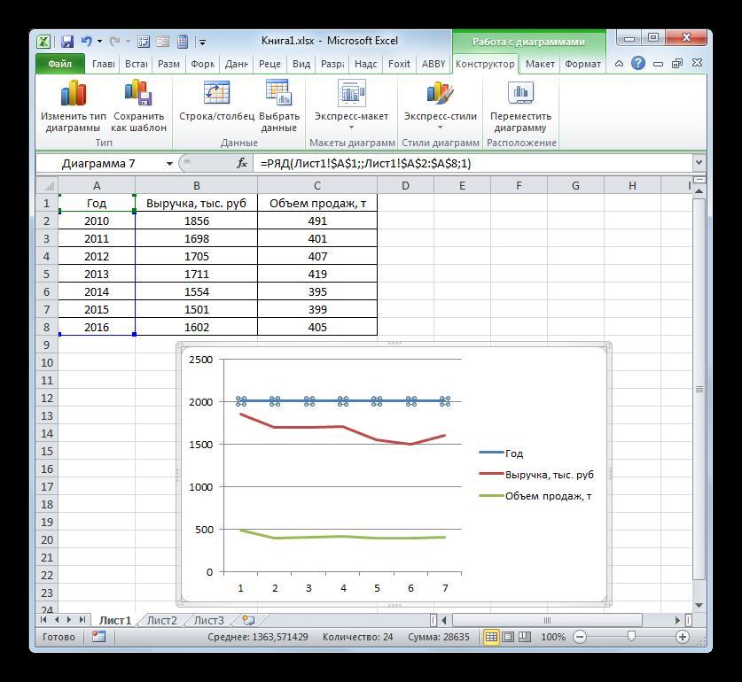 Удаление лишней линии на графике с функциями с различными единицами измерения в Microsoft Excel