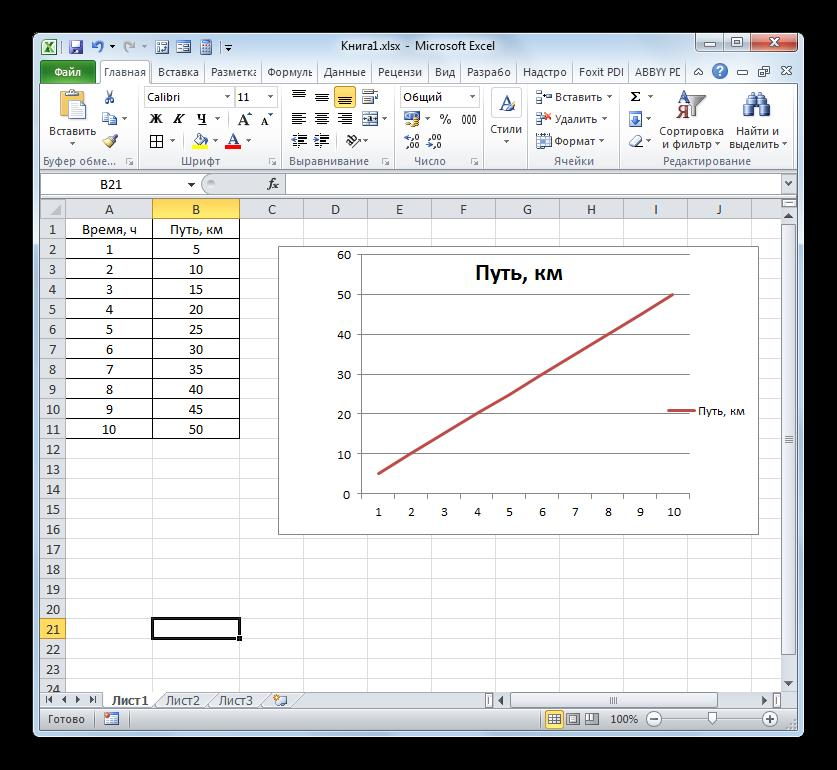 Линия удалена в Microsoft Excel