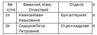 Очищенная таблица Word