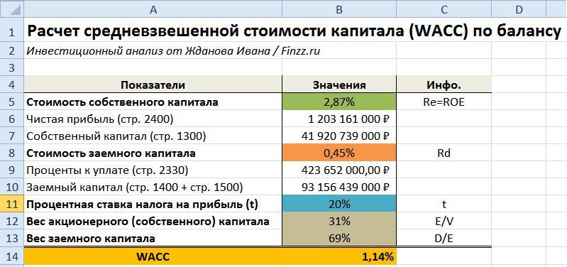 Расчет средневзвешенной стоимости капитала по балансу в Excel
