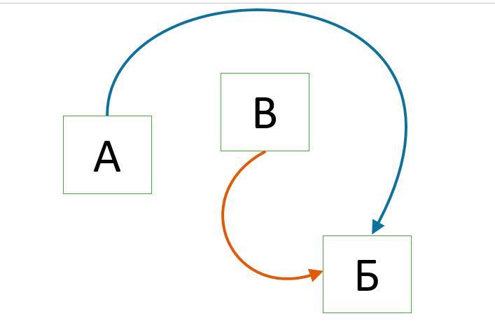 как нарисовать стрелки в PowerPoint