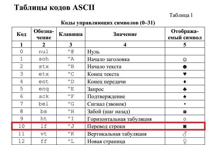 Ascii-kod-perevoda-stroki