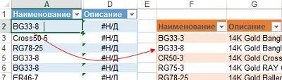 Рис. 2.5. Ни одна из ВПР не работает, хотя совпадения наблюдаются