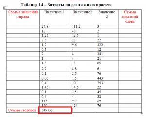 как в ворде 2003 посчитать сумму в таблице