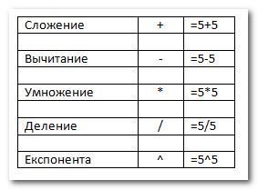 Формулы в Excel - cоздание простых формул