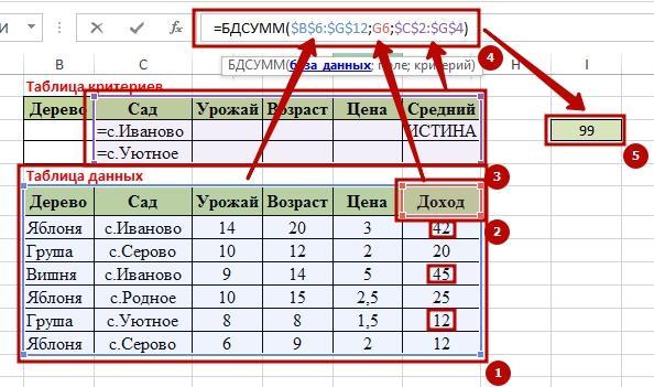 Function BDSUMM 11 9 способов как используется функция БДСУММ в Excel