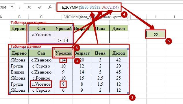 Function BDSUMM 7 9 способов как используется функция БДСУММ в Excel