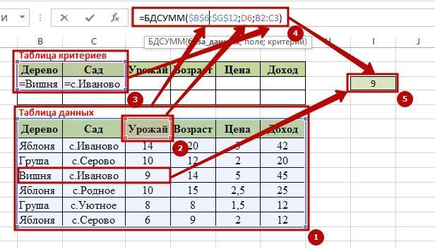 Function BDSUMM 8 9 способов как используется функция БДСУММ в Excel