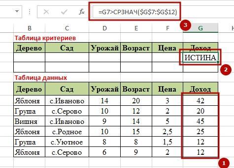 Function BDSUMM 9 9 способов как используется функция БДСУММ в Excel