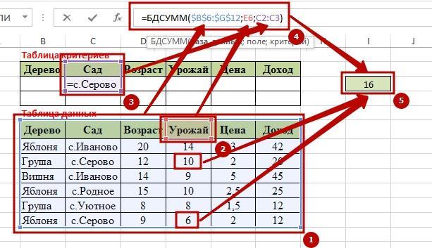 Function BDSUMM 4 9 способов как используется функция БДСУММ в Excel