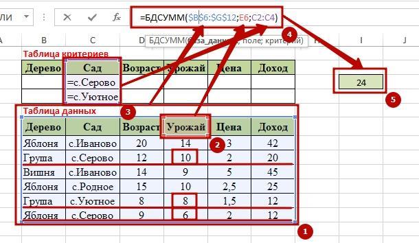 Function BDSUMM 6 9 способов как используется функция БДСУММ в Excel