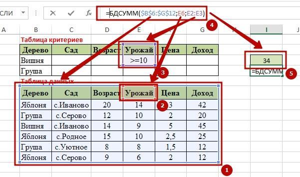 Function BDSUMM 3 9 способов как используется функция БДСУММ в Excel