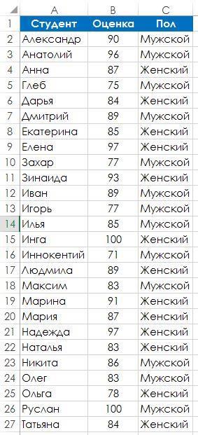 Рис. 103.1. Нужно найти самый лучший способ вычислить средний балл по тесту для парней и девушек