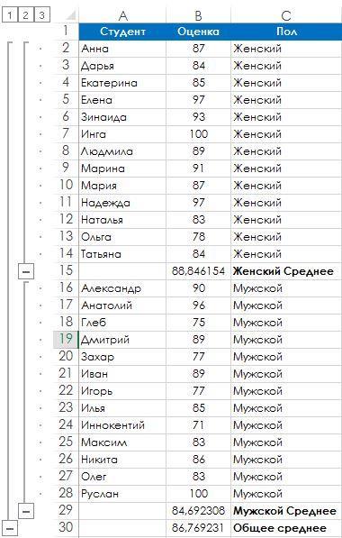 Рис. 103.2. Excel добавляет промежуточные итоги автоматически