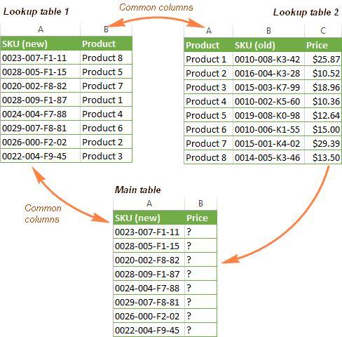 Руководство по функции ВПР в Excel