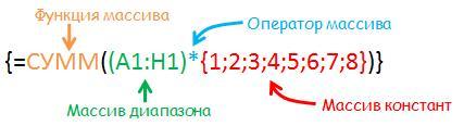 синтаксис формулы массива