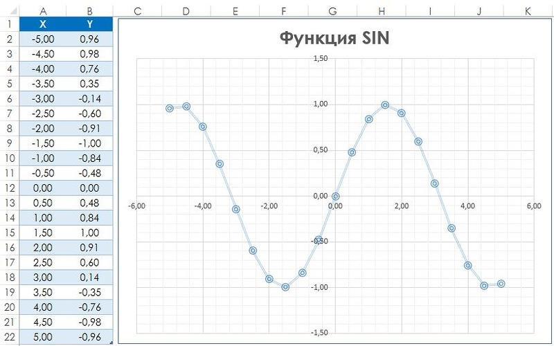 Рис. 140.1. Диаграмма представляет собой график функции SIN(x)