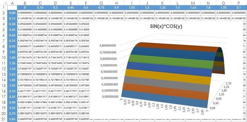 Рис. 140.2. Использование трехмерной поверхностной диаграммы для построения графика функции с двумя переменными