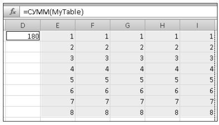 Рис. 2.12. Использование имени таблицы в формуле