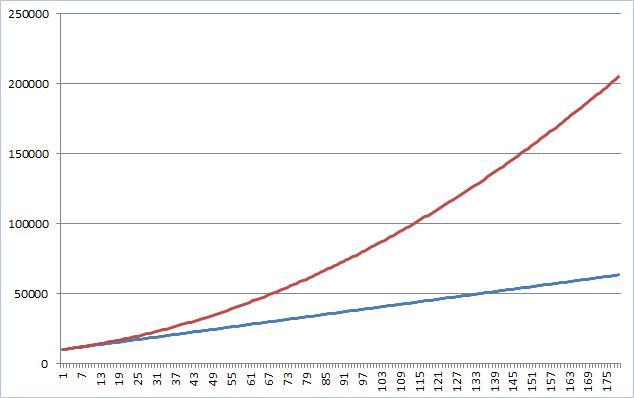 Рассчет сложных процентов в Excel