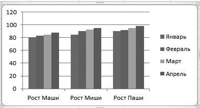 Рис. 4.36. «Перевернутая» гистограмма роста детей