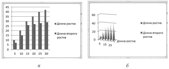 Рис. 4.34. Гистограмма: простая (а) и объемная (б)