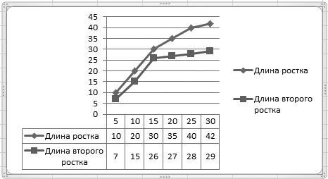 Рис. 4.32. Новая диаграмма